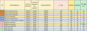пошив одежды Киев цены